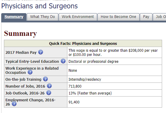 bls physician compensation ophthalmologist salary bureau of labor statistics