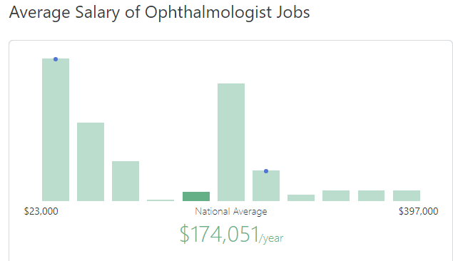 ziprecruiter ophthalmology compensation for eye surgeons