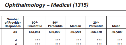 amga ophthalmologist compensation how much does an ophthalmologist make