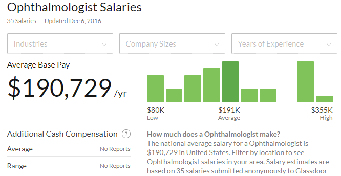 glassdoor ophthalmologist pay eye doctor compensation