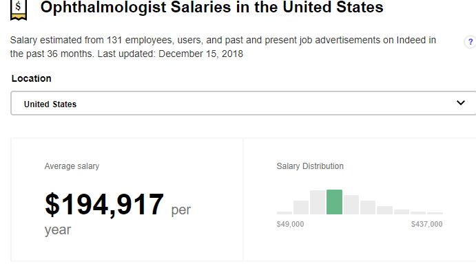 indeed ophthalmologist pay
